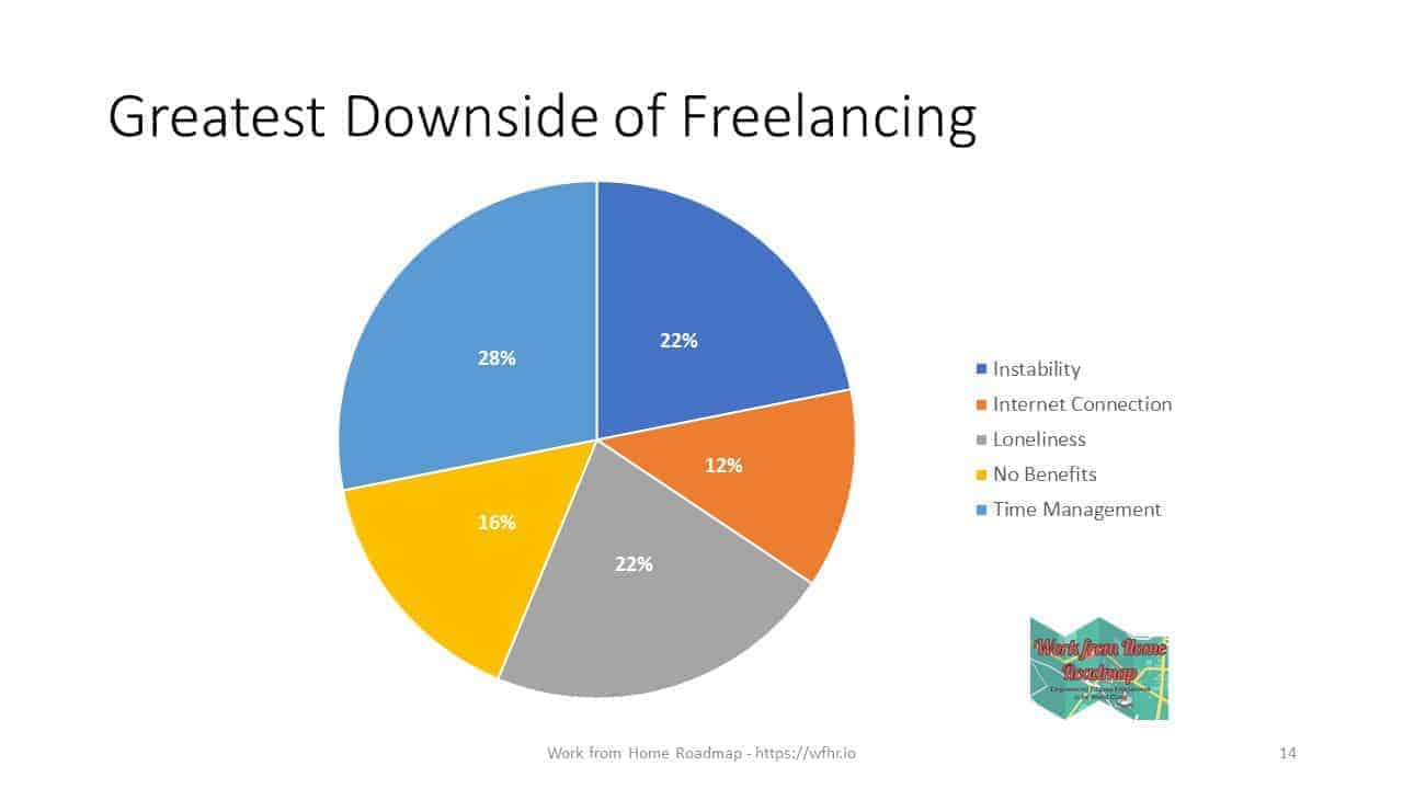 The Downsides of Freelancing